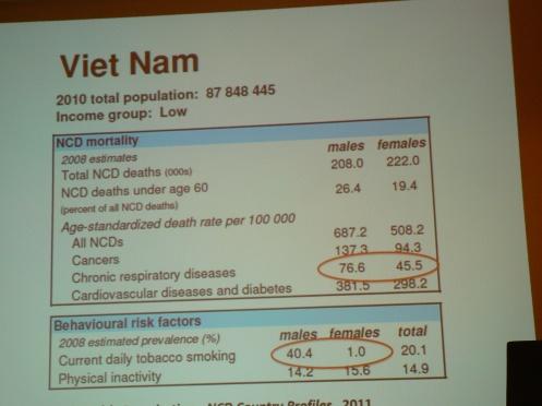 Tỉ lệ bệnh đường hô hấp mã tính đưa đến tỉ vong ở TPHCM cao gấp năm lần so với thế giới. Một trong những nguyên nhân là thuốc lá ...